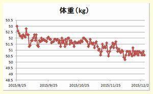 体重グラフ201508-12.jpg