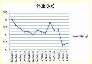 体重グラフ20150825_0907.jpg