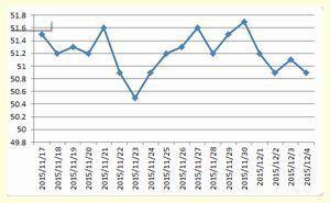 体重グラフ20151204.jpg