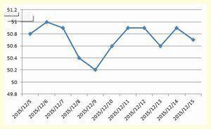 体重グラフ20151215.jpg