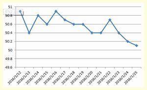 体重グラフ20160125.jpg