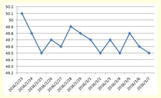 体重グラフ20160307.png