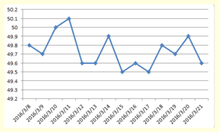 体重グラフ20160321.png